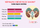 Tử vi thứ 2 ngày 24-4-2017 của cung Bạch Dương