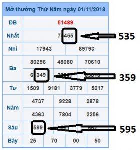 Soi cầu xổ số miền bắc chính xác ngày 02/11 của các chuyên gia