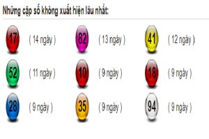 Dự đoán lô tô miền bắc ngày 06/12 tỷ lệ trúng cao