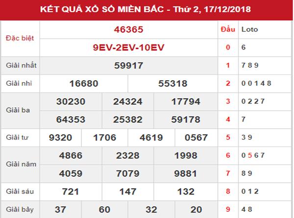 Dự đoán SXMB – Phân tích KQXSMB thứ 3 ngày 18/12/2018