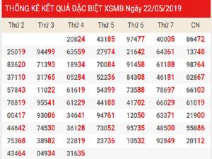 Nhận định kết quả xsmb ngày 23.05 từ các chuyên gia