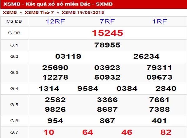 Tổng hợp phân tích con số may mắn trong KQXSMB ngày 29/07