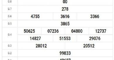 Dự đoán xổ số Bình Dương 22/11/2019, thống kê Vip