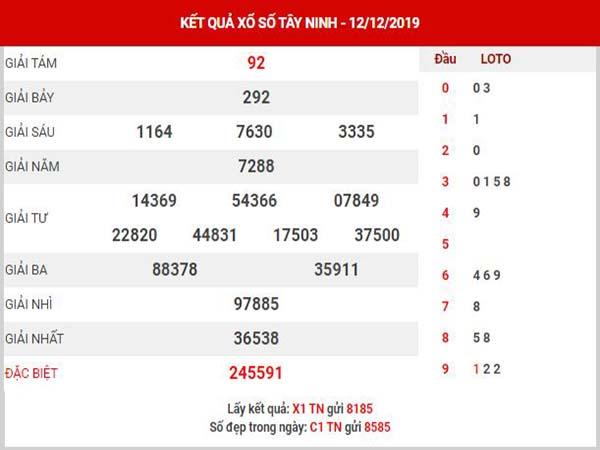 Thống kê XSTN ngày 19/12/2019