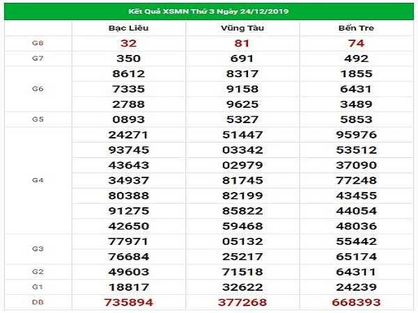 Thống kê kqxsmn ngày 31/12 chuẩn 99,9%