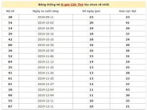 Bang-thong-ke-lo-gan-Can-Tho-lau-chua-ve-ngay-26-2-2020-min