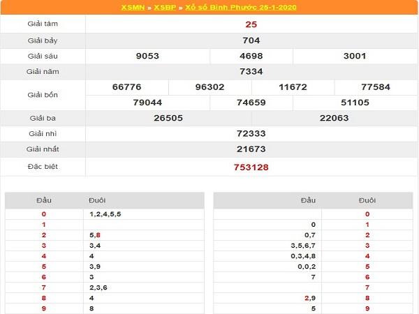Tổng hợp con số đẹp dự đoán kqxsbp ngày 01/02
