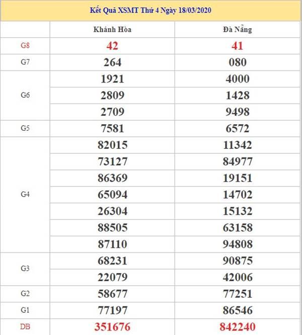 Dự đoán xs miền trung thứ 4 ngày 25-3-2020
