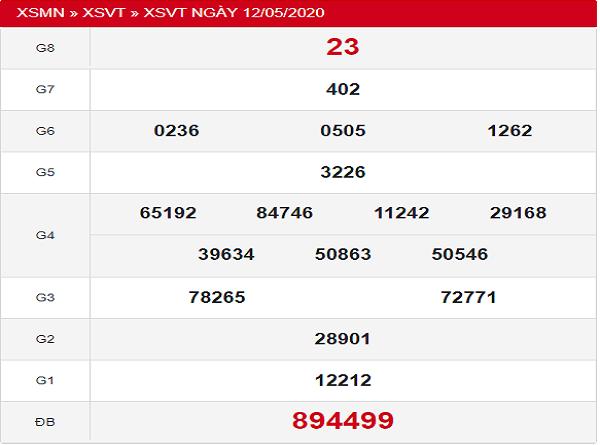 Thống kê KQXSVT - xổ số vũng tàu thứ 3 ngày 19/05 hôm nay