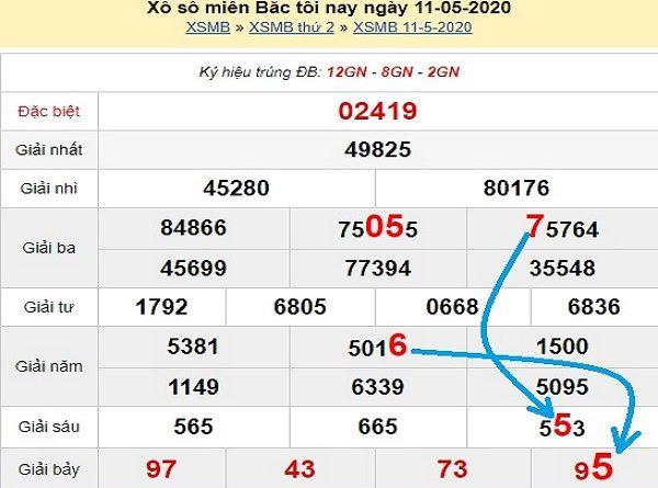 Phân tích xsmb- kết quả xổ số miền bắc ngày 12/05/2020