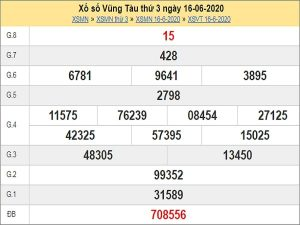 Nhận định XSVT 23/6/2020