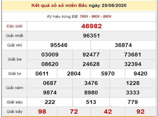 Phân tích kqxs miền Bắc 26/6/2020, chốt số dự đoán XSMB