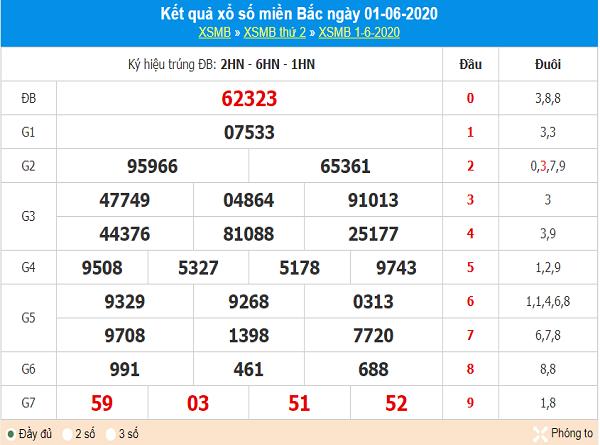 Phân tích kqxs miền Bắc ngày 2/6/2020, chốt số dự đoán