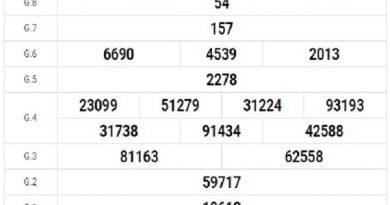 Dự đoán kq xổ số Ninh Thuận 10/7/2020, dự đoán XSNT hôm nay
