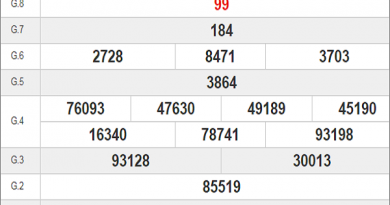 Bảng KQXSBD- Phân tích xổ số bình dương ngày 17/07 hôm nay
