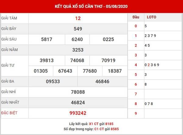 Phân tích kết quả XSCT thứ 4 ngày 12-8-2020