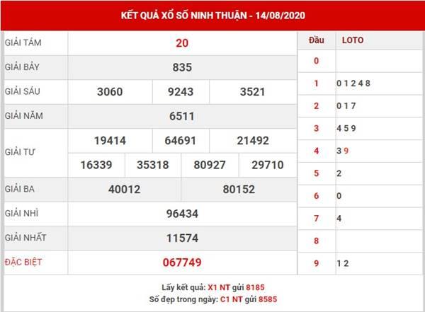 Phân tích sổ xố Ninh Thuận thứ 6 ngày 21-8-2020