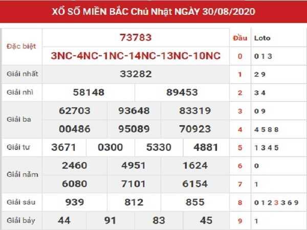 Tổng hợp phân tích KQXSMB- xổ số miền bắc ngày 31/08/2020