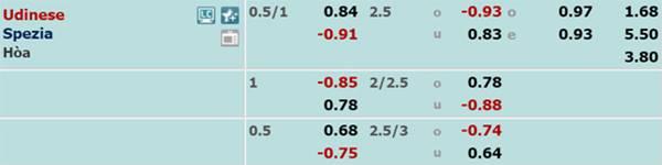 Tỷ lệ kèo giữa Udinese vs Spezia