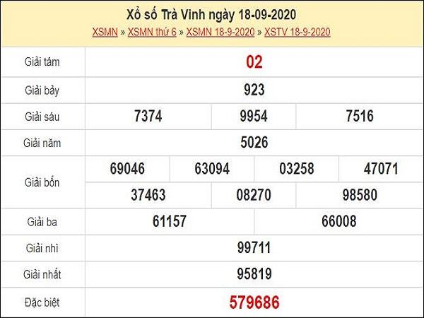 Dự đoán XSTV 25/9/2020