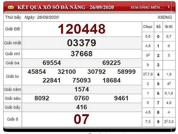 Soi cầu KQXSDN ngày 30/09/2020- xổ số đà nẵng thứ 4 chuẩn