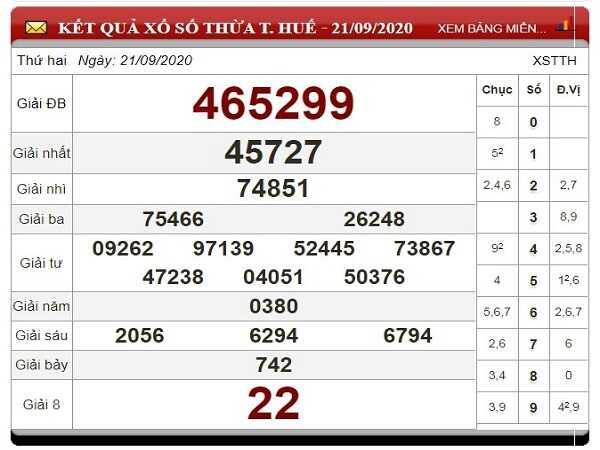 Tổng hợp thống kê XSTTH ngày 28/09/2020- xổ số thừa thiên huế thứ 2