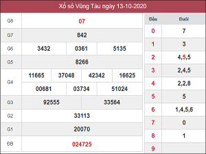 Thống kê KQXSVT ngày 20/10/2020- xổ số vũng tàu thứ 3