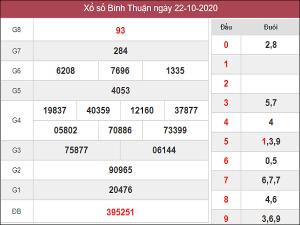 Nhận định KQXSBT ngày 29/10/2020- xổ số bình thuận