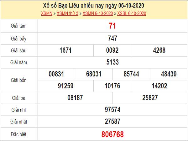 Nhận định XSBL 13/10/2020