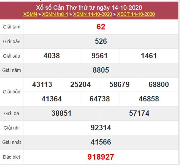 Nhận định KQXS Cần Thơ 21/10/2020 thứ 4 chính xác nhất