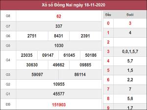 Nhận định KQXSDN ngày 25/11/2020- xổ số đồng nai hôm nay