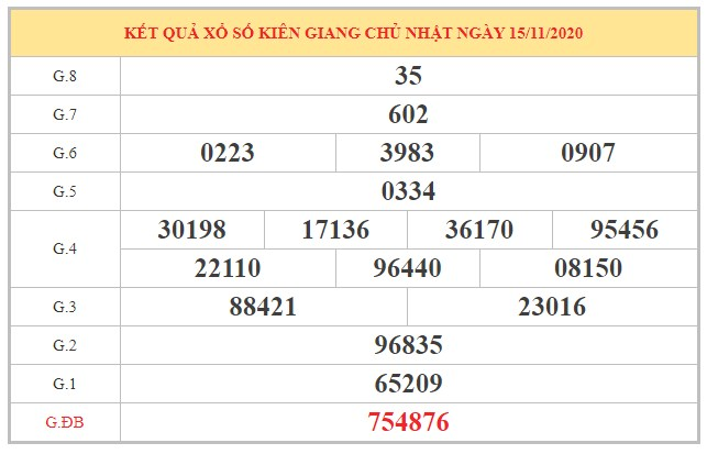 Nhận định KQXSKG ngày 22/11/2020 dựa trên kết quả kỳ trước