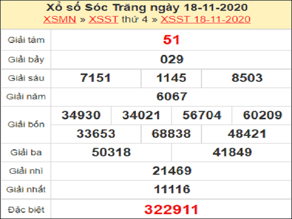 Soi cầu XSST ngày 25/11/2020- xổ số sóc trăng chuẩn xác