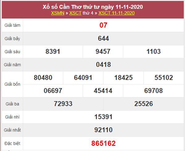 Nhận định KQXS Cần Thơ 18/11/2020 chốt số tỷ lệ trúng cao