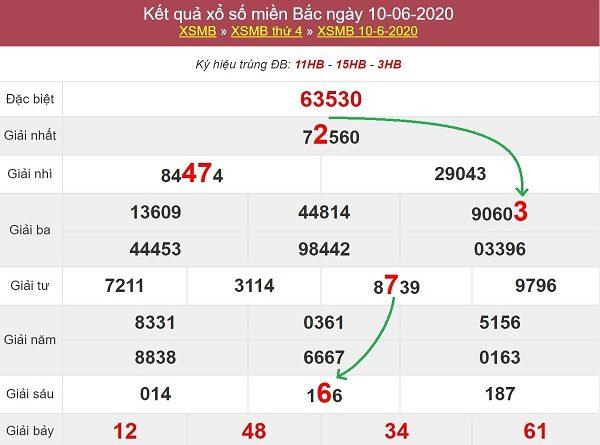 Phân tích KQXSMB ngày 06/11/2020- xổ số miền bắc chi tiết