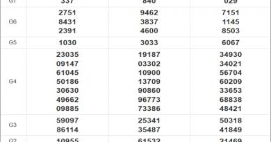 Thống kê xổ số miền Nam 25/11/2020 thứ 4 chi tiết nhất