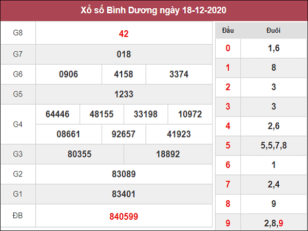 Nhận định KQXSBD ngày 25/12/2020- xổ số bình dương