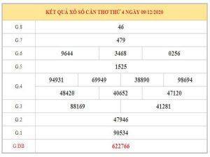 Nhận định KQXSCT ngày 16/12/2020 dựa trên kết quả kì trước