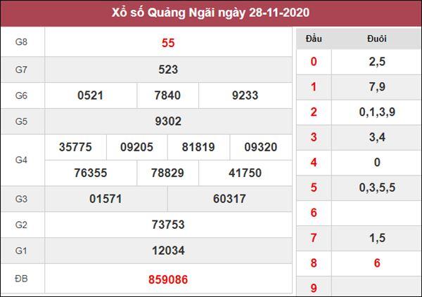 Nhận định KQXS Quảng Ngãi 5/12/2020 thứ 7 siêu chuẩn xác