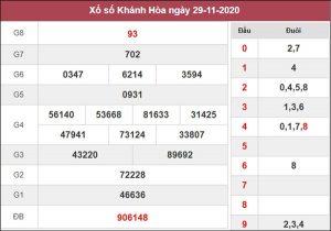 Thống kê XSKH 2/12/2020 chốt số đẹp Khánh Hòa miễn phí