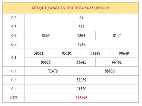 Dự đoán XSCT ngày 27/1/2021 dựa trên kết quả kì trước