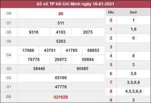 Nhận định KQXS Hồ Chí Minh 18/1/2021 thứ 2 chi tiết nhất