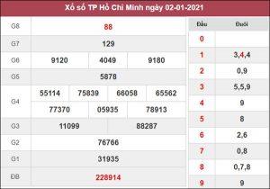 Nhận định KQXS Hồ Chí Minh 4/1/2021 thứ 2 siêu chuẩn