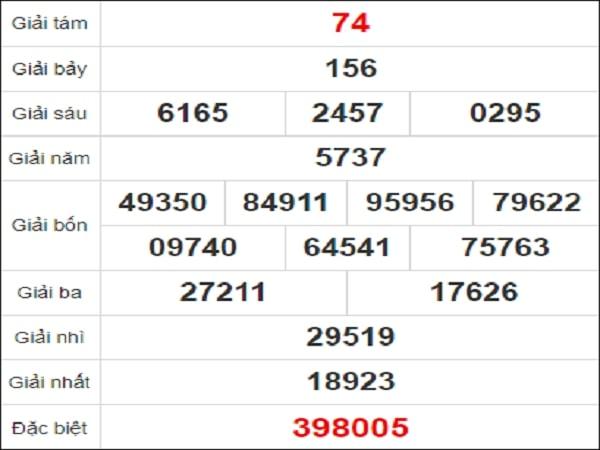 Quay thử kết quả xổ số Bạc Liêu 19/1/2021