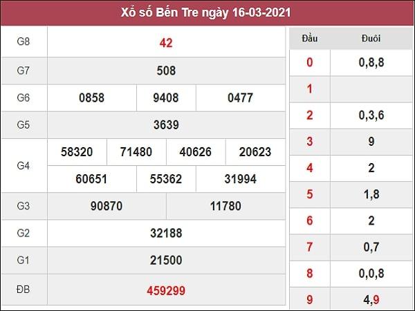 Nhận định XSBT 23/3/2021