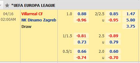 Kèo bóng đá giữa Villarreal vs Dinamo Zagreb