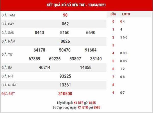 Thống kê XSBTR ngày 20/4/2021 - Thống kê đài xổ số Bến Tre thứ 3