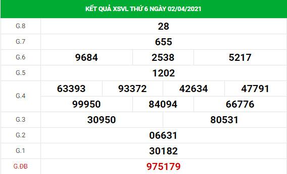 Phân tích kết quả XS Vĩnh Long ngày 09/04/2021