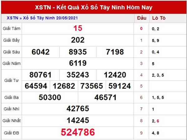 Thống kê kết quả XS Tây Ninh thứ 5 ngày 27/5/2021