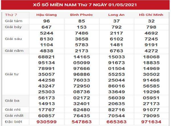Thống kê chi tiết KQXSMN 8/5/2021 hôm nay